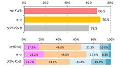 つながりやすさ満足度調査No.1はau!都道府県別では宮崎が満足度が高く、東京・青森が低いという結果に