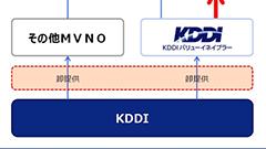 KDDI、MVNO事業を推進する新会社「KDDIバリューイネイブラー株式会社」を設立