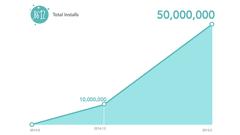 ヘッドライン : 自撮り専用アプリ「B612」が全世界累計5,000万DLを突破!