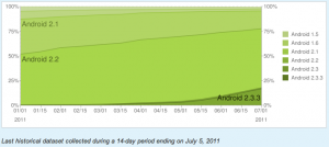 【ニュース】 Androidのバージョン別普及割合(2011年7月5日付け)公開、2.3系が18%以上に