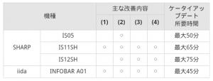 【ニュース】KDDI、本日26日よりシャープ製Android端末4機種のケータイアップデートの提供を開始
