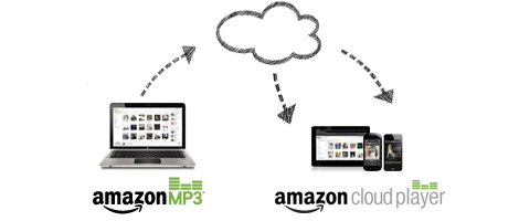 【速報】アマゾン、クラウド上に音楽を管理できる「Amazon Cloud Player」を日本でもサービス開始