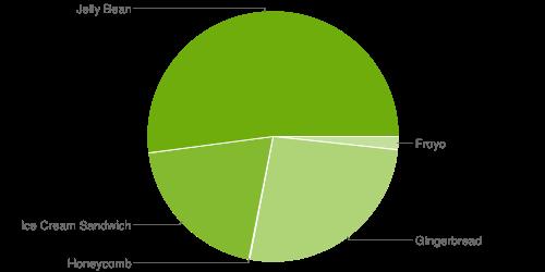 【ニュース】Google、Android OSのバージョン別シェアを発表 Jelly Beanが半数を超える