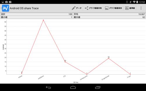 グラフ Pro
