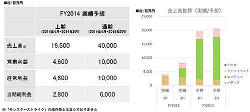 20140515-mixi-3s