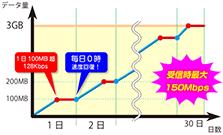 【3980円】まさかの買い切りタイプ 継続利用料の発生しないプリペイドSIMカードが登場