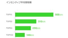 「NAVERまとめ」、サービス開始5周年の実績値を公開!まとめ作成者へのインセンティブ総額はなんと4億円!?
