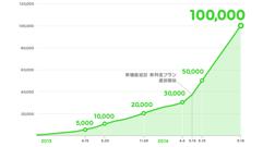 ビジネスアカウント「LINE@」の累計アカウント開設数が10万件を突破!無料プラン導入が登録店舗増加の要因に!