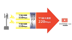 WiMAX 2+は下り最大220Mbpsへ速度倍増、WiMAXは下り最大13.3Mbpsまで低下