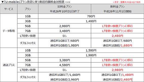 U-mobile、月2480円でLTE使い放題の新プランを11月1日より提供開始 | オクトバ