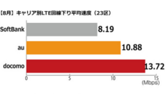 東京23区でiPhoneのLTE下り最速はdocomo!全国ではauがトップ!キャリア別回線速度の調査結果