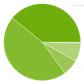 Googleが2015年1月のOSバージョン別シェアを発表、Lollipopは0.1%未満か