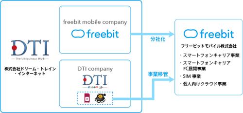 20150128-freebit-1