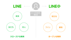 LINE@ (LINEat)Business ラインアット