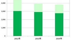 2014年の国内携帯電話出荷台数、フィーチャーフォンが7年ぶりに前年上回る