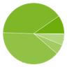 GoogleがAndroid OSバージョン別シェアデータを更新、Lollipop以外は減少傾向に
