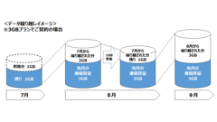 「NifMo」が7月利用分からデータ繰り越しを開始、3G専用端末にも対応