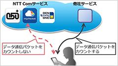 OCN モバイル ONE、自社内のサービスにおいて通信容量をカウントしない「カウントフリー機能」を提供開始!
