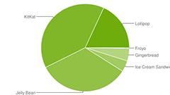 Lollipopのシェアが2割弱に Googleが2015年8月のOSバージョン別シェアを発表