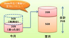 au、「データくりこし」と長期ユーザー向け「長期優待データギフト」を9月より開始