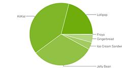 Googleが2015年9月のOSバージョン別シェアを発表、Lollipopが20%を超える